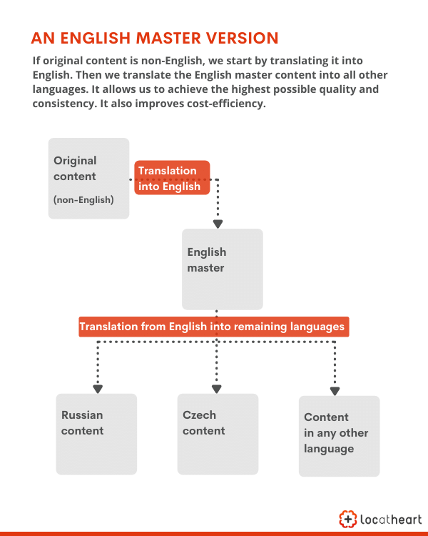Fashion translation and the use of an English master version: Original non-English content is translated into English > The English content is used as the source for translations into other languages. This solutions improves consistency, as well as time and cost efficiency. LocAtHeart translation agency.