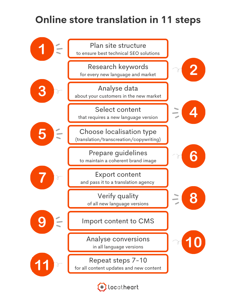 Online store translation in 11 steps - LocAtHeart translation agency