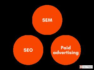 SEM SEO Paid - LocAtHeart translation agency